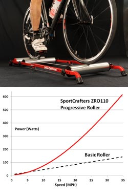 SportCrafters Launches Integrated Progressive Power Bicycle Roller System
